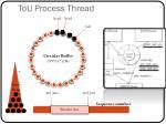 tou process thread