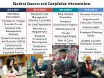 student success and completion interventions