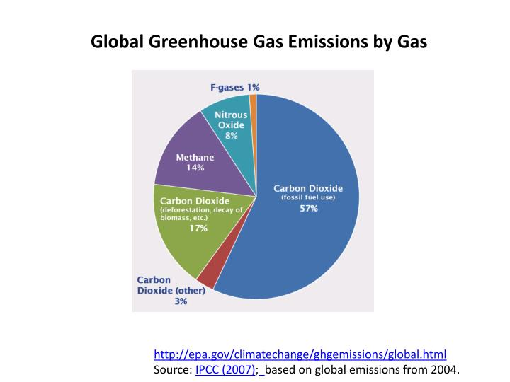 global greenhouse gas emissions by gas n.