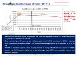 annual load duration curve of india 2012 13
