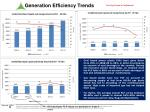 generation efficiency trends