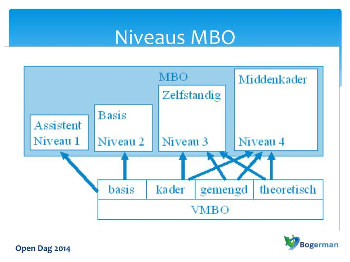 Niveaus MBO