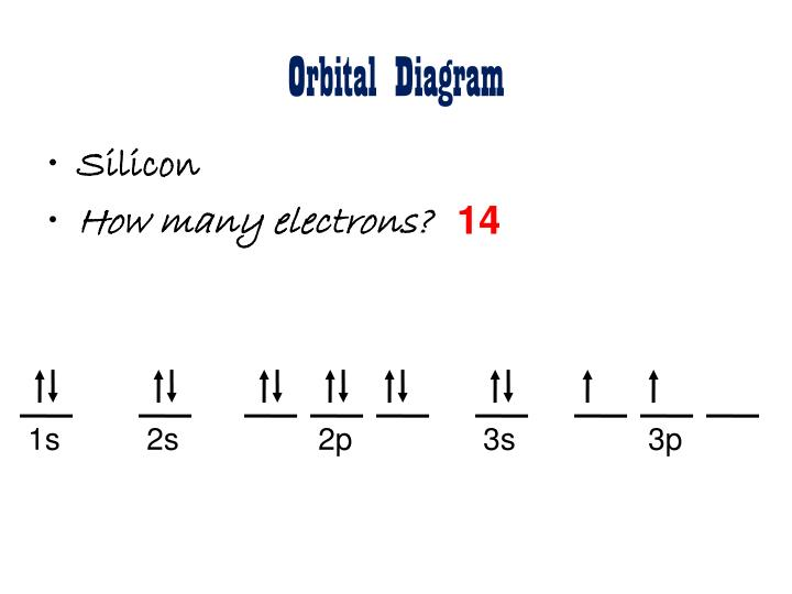 Ppt Electrons In Atoms Powerpoint Presentation Id2210487