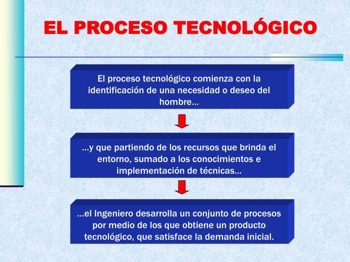 EL PROCESO TECNOLÓGICO