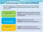 teori perkembangan moral dalam psikologi