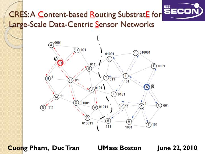 cres a c ontent based r outing substrat e for large scale data centric s ensor networks n.