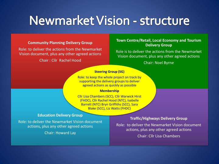 newmarket vision structure n.
