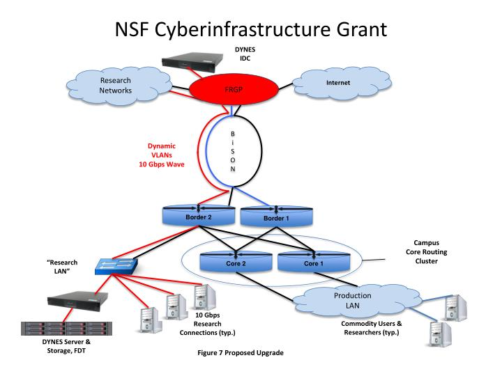 nsf cyberinfrastructure grant n.