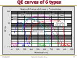 qe curves of 6 types