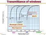 transmittance of windows