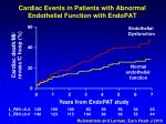 cardiac events in patients with abnormal endothelial function with endopat