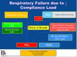 respiratory failure due to compliance load