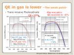 qe in gas is lower the weak point