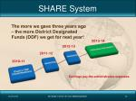 share system1