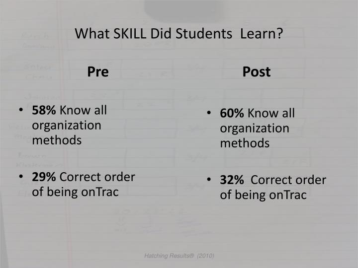 What SKILL Did Students  Learn?