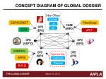 concept diagram of global dossier
