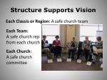 structure supports vision