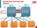 architecture and data path scheme