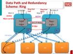 data path and redundancy scheme ring