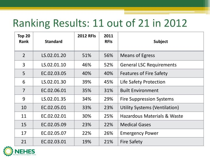 Ranking results 11 out of 21 in 2012