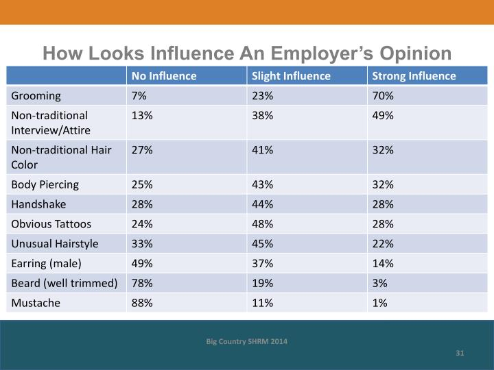 How Looks Influence An Employer's Opinion