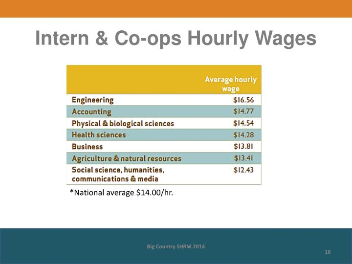 Intern & Co-ops Hourly Wages