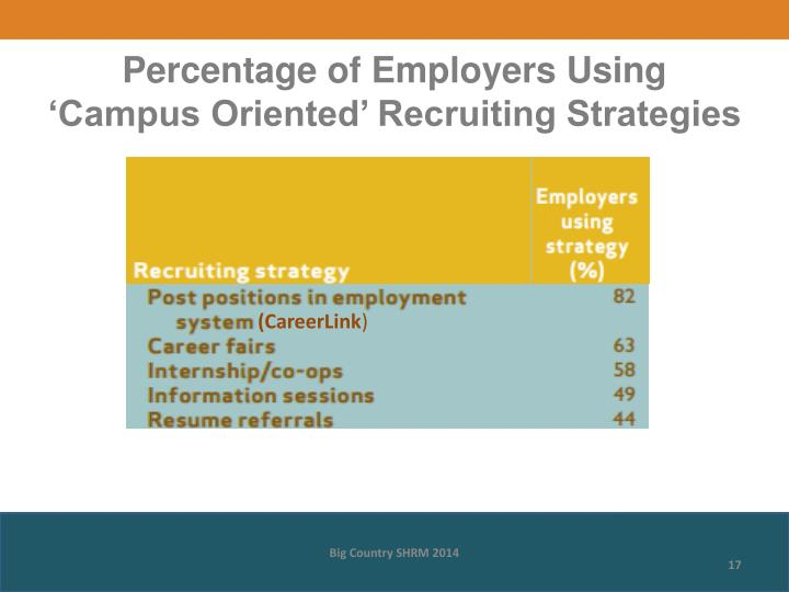 Percentage of Employers Using 'Campus Oriented' Recruiting Strategies