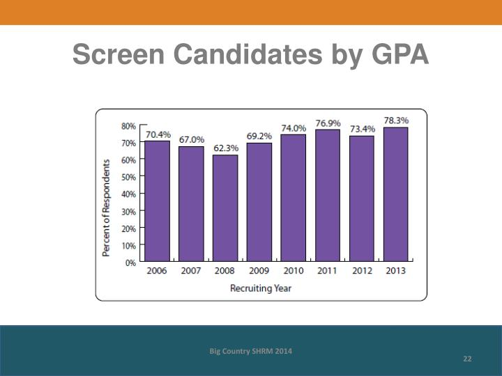 Screen Candidates by GPA