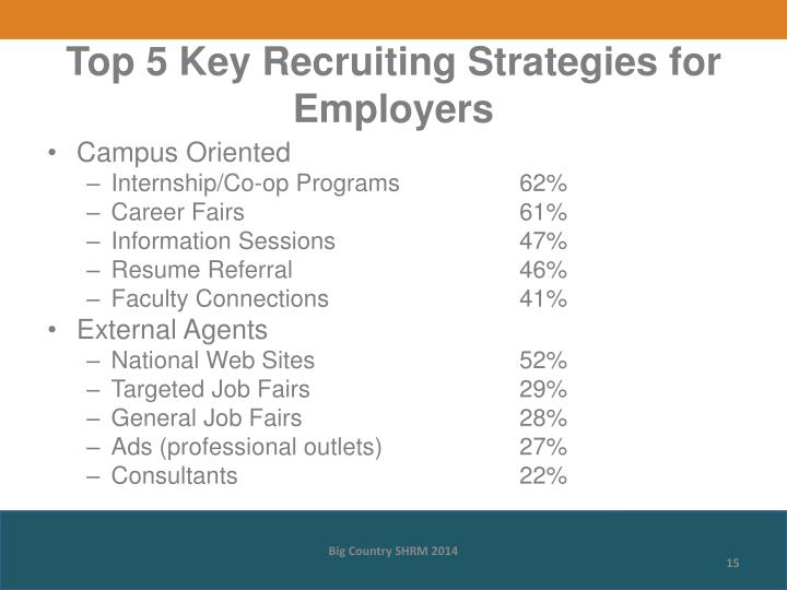 Top 5 Key Recruiting Strategies for Employers