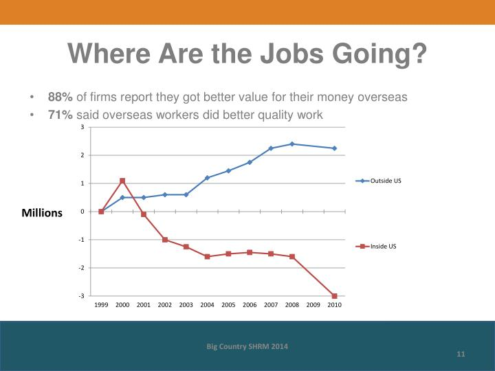 Where Are the Jobs Going?