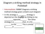 diagram a striking method strategy in pickleball1