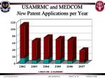 usamrmc and medcom new patent applications per year
