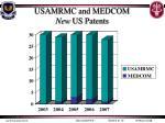 usamrmc and medcom new us patents