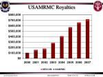 usamrmc royalties