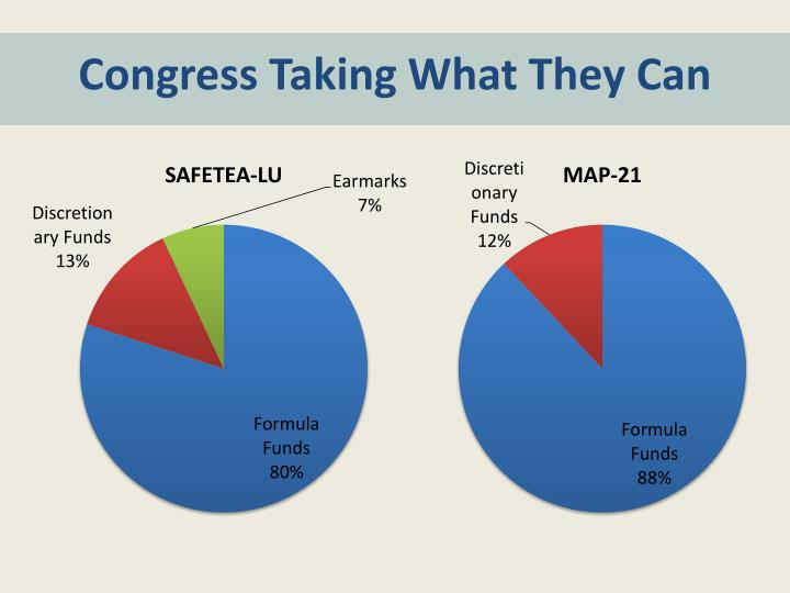 Congress Taking What They Can