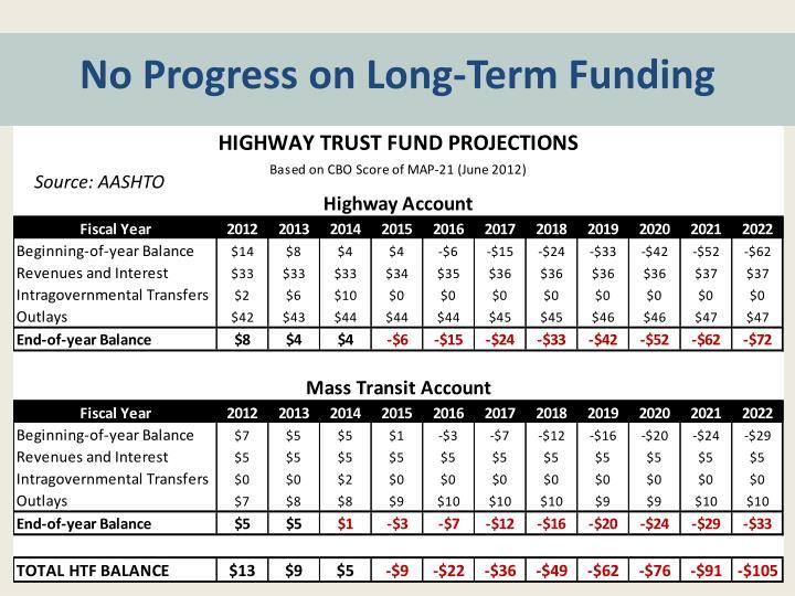 No Progress on Long-Term Funding