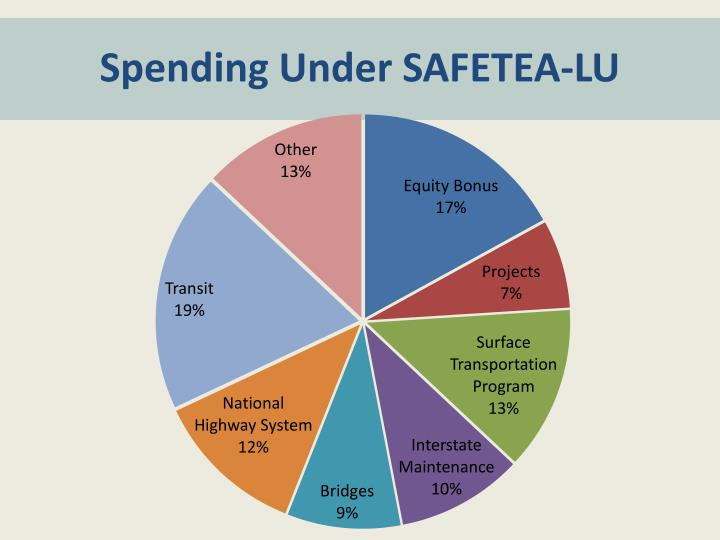Spending Under SAFETEA-LU