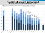 fl chenverbrauch in deutschland anstieg der siedlungs und verkehrsfl chen in ha pro tag
