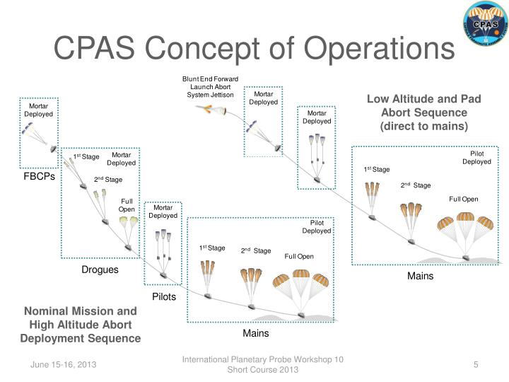 CPAS Concept of Operations