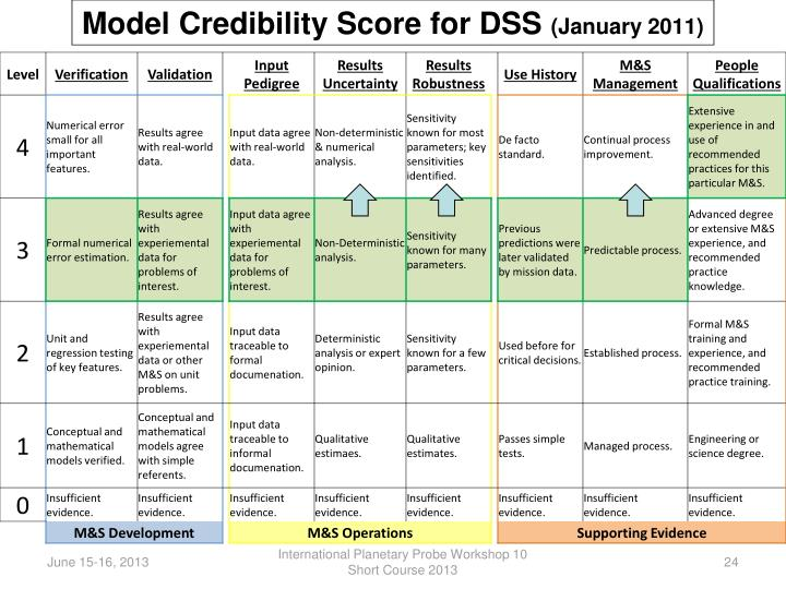 Model Credibility Score for DSS