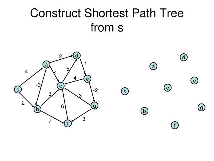 Construct Shortest Path Tree