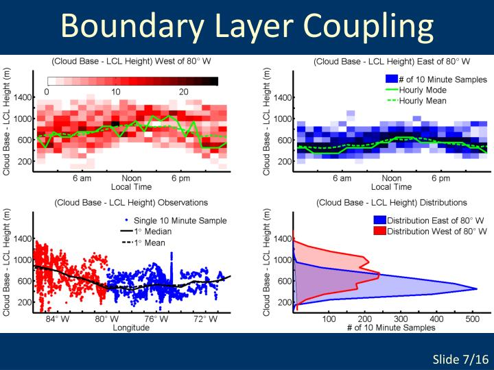 Boundary Layer Coupling