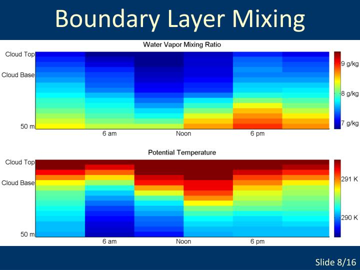 Boundary Layer Mixing