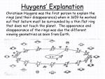 huygens explanation
