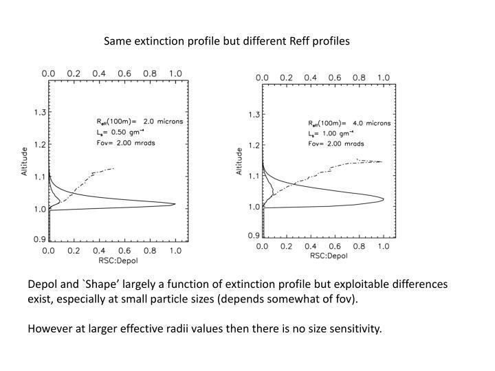 Same extinction profile but different
