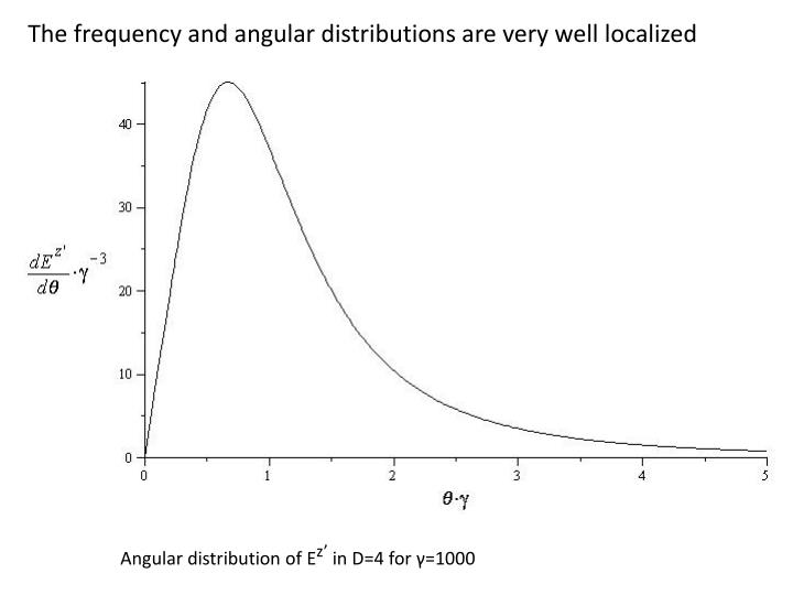 The frequency and angular distributions are very well localized