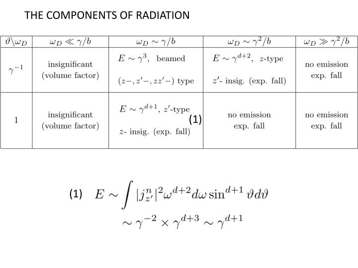 THE COMPONENTS OF RADIATION