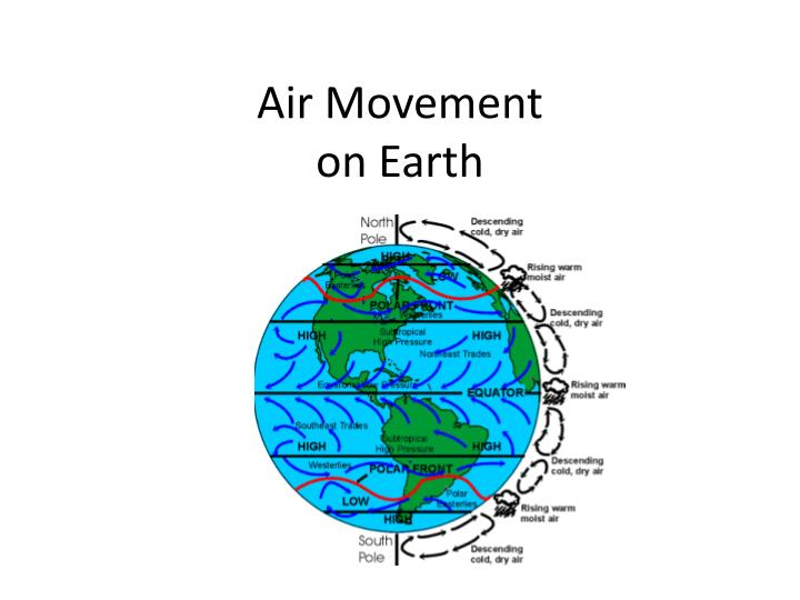 air movement on earth n.