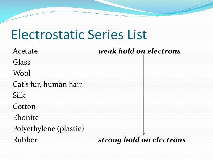 Electrostatic Series List