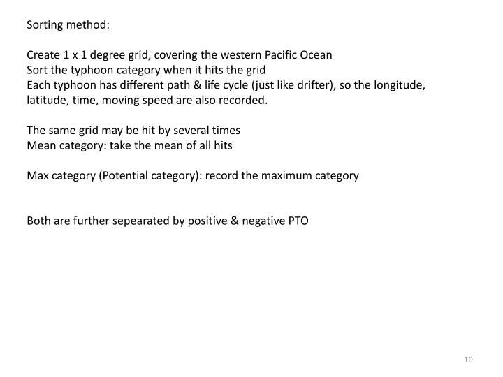 Sorting method: